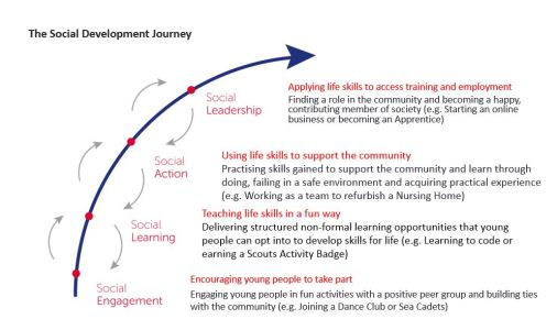 The Social Development Journey